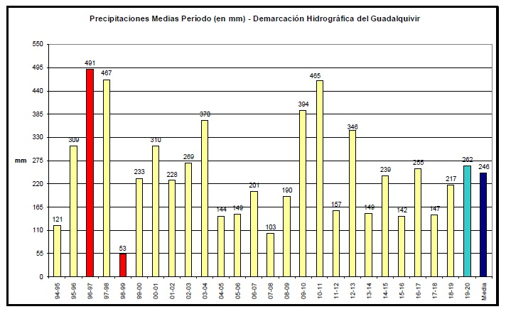 Precipitación media acumulada 1994-2019